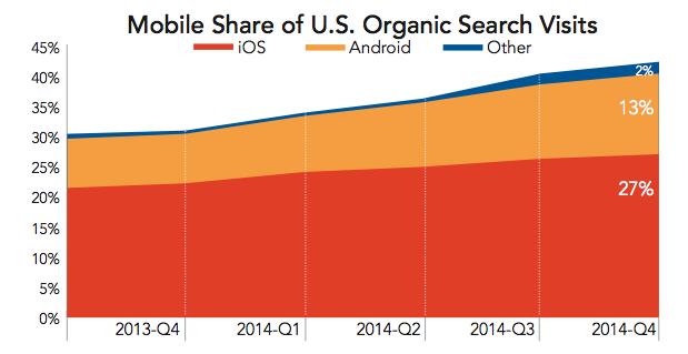 Evolution du trafic web via les appareils mobiles en 2014