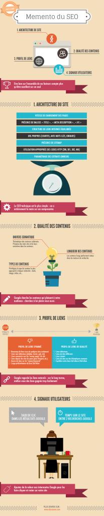Infographie Mémento du SEO 2015