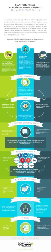 Infographie référencement et relations presse