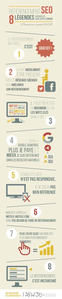 Infographie 8 légéndes SEO 2016