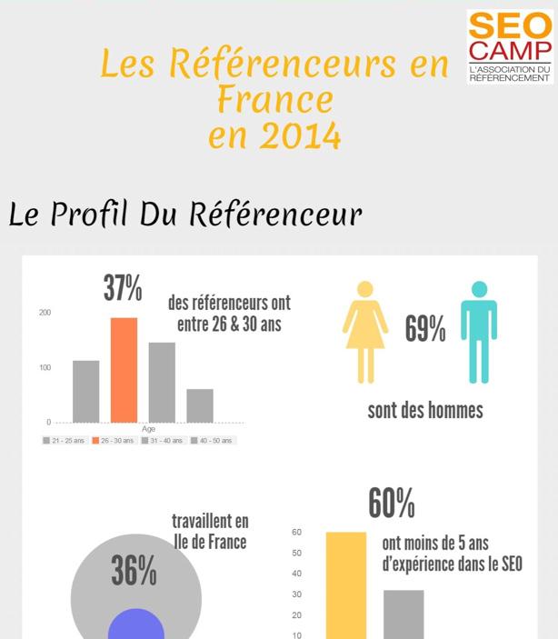 Infographie salaire référenceur France 2015