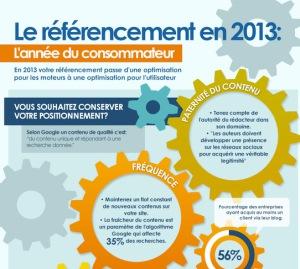 Infographie référencement naturel en 2013