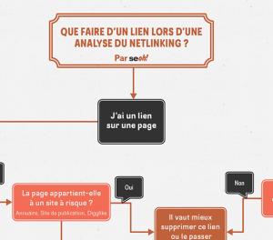 Infographie analyse des liens entrants 2015