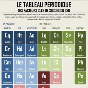 Le tableau périodique des facteurs clés du seo traduit en français