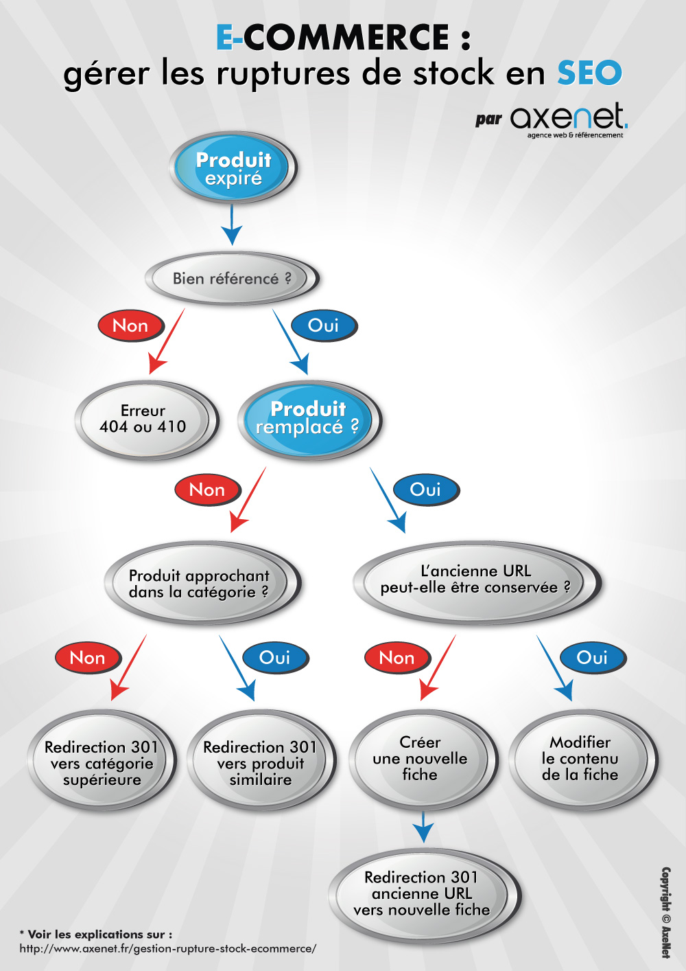 Infographie gestion rupture stock seo 2015