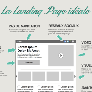 infograpgie optimisation landing page