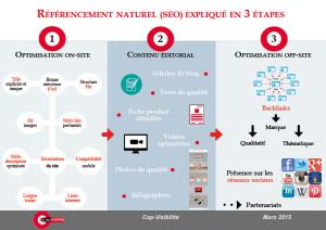 infographie référencement naturel en 3 étapes 2015