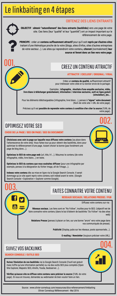 Infographie linkbaiting