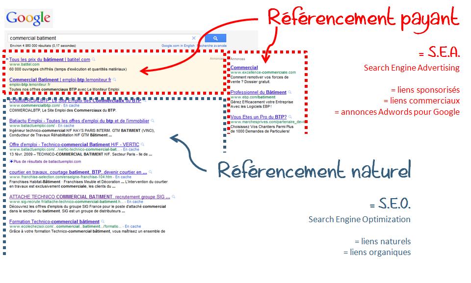 Aspirationn'elle : Illustration et positionnement des liens pour le référencement payant SEA et pour le référencement naturel SEO