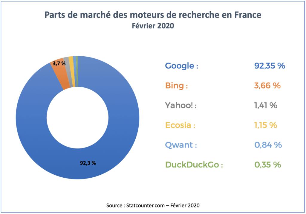 Part de marché des moteurs de recherche France 2020